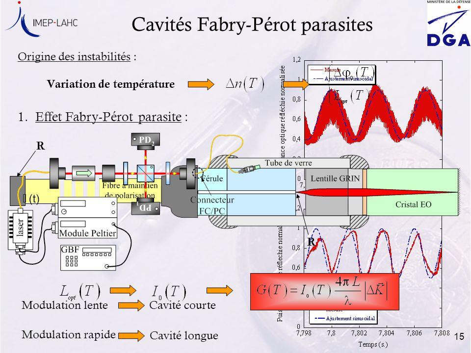 15 1.Effet Fabry-Pérot parasite : Cavités Fabry-Pérot parasites Variation de température Origine des instabilités : R R Modulation rapide Modulation l