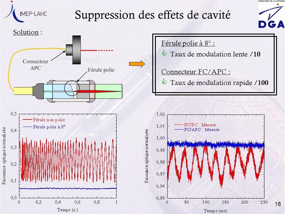 16 Férule polie à 8° : Taux de modulation lente /10 Connecteur FC/APC : Taux de modulation rapide /100 Suppression des effets de cavité Solution :