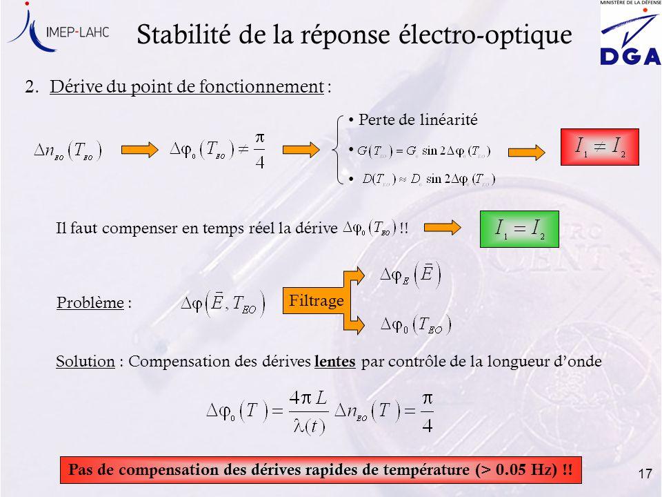 17 2.Dérive du point de fonctionnement : Stabilité de la réponse électro-optique Perte de linéarité Il faut compenser en temps réel la dérive !! Pas d
