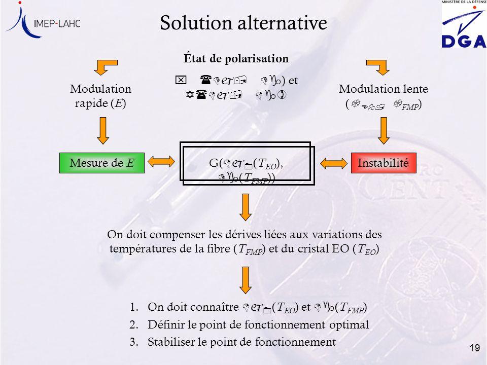 19 Solution alternative État de polarisation x (Dj, Dg ) et (Dj, Dg) Modulation rapide ( E ) Modulation lente ( T EO, T FMP ) Mesure de E Instabilité
