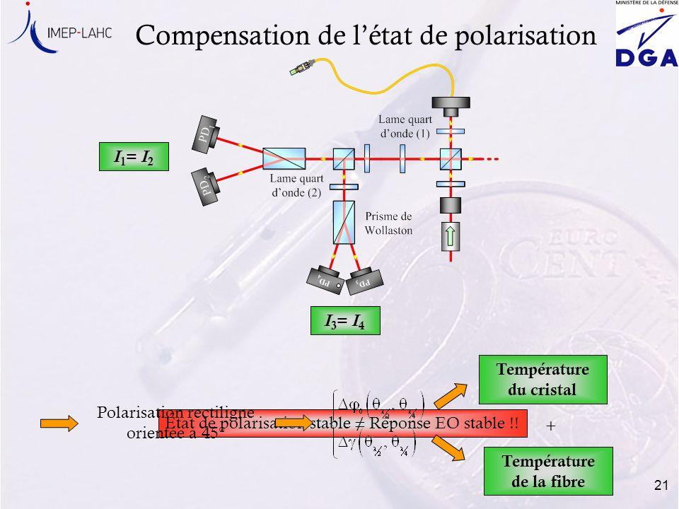 21 État de polarisation stable Réponse EO stable !! Compensation de létat de polarisation Température du cristal Température de la fibre I 3 = I 4 I 1