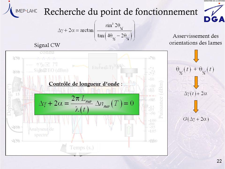 22 Dg+ 2a Signal CW connu Dg+ 2a Contrôle de longueur donde : Recherche du point de fonctionnement Asservissement des orientations des lames +