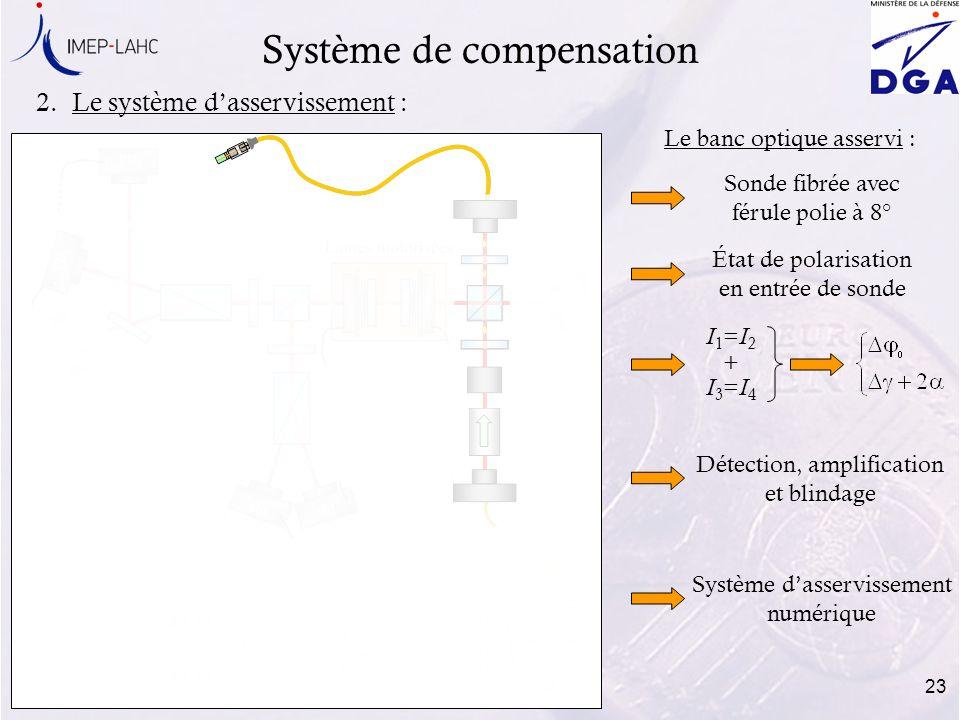 23 2.Le système dasservissement : Système de compensation Le banc optique asservi : État de polarisation en entrée de sonde Sonde fibrée avec férule p