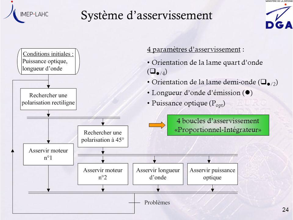 24 Système dasservissement 4 paramètres dasservissement : Orientation de la lame quart donde ( q l /4 ) Orientation de la lame demi-onde ( q l /2 ) Lo