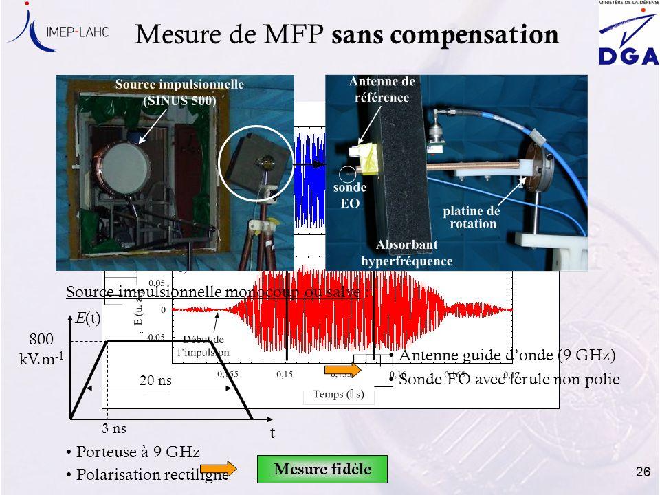 26 Mesure de MFP sans compensation Source impulsionnelle monocoup ou salve : Porteuse à 9 GHz Polarisation rectiligne Antenne guide donde (9 GHz) Sond