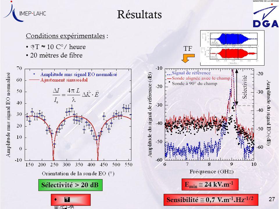 27 Résultats Sélectivité > 20 dB E min 24 kV.m -1 Conditions expérimentales : D T 10 C°/ heure 20 mètres de fibre s = 3,8 dB TF Sensibilité 0,7 V.m -1