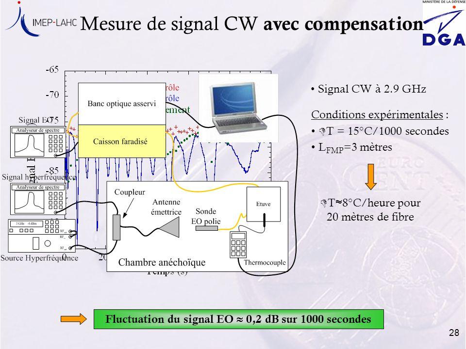 28 Mesure de signal CW avec compensation Signal CW à 2.9 GHz Conditions expérimentales : D T = 15°C/1000 secondes L FMP =3 mètres D T 8°C/heure pour 2