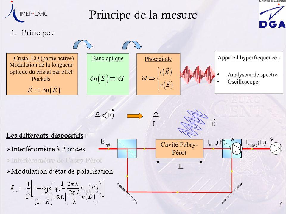 7 Interféromètre de Fabry-Pérot Modulation détat de polarisation Principe de la mesure 1.Principe : dIdI Interféromètre à 2 ondes Les différents dispo