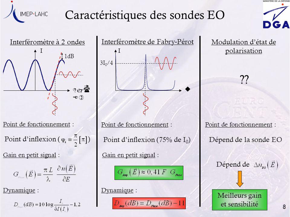 8 Caractéristiques des sondes EO Interféromètre à 2 ondes Modulation détat de polarisation ?? u I Dj( E) Point de fonctionnement : Gain en petit signa