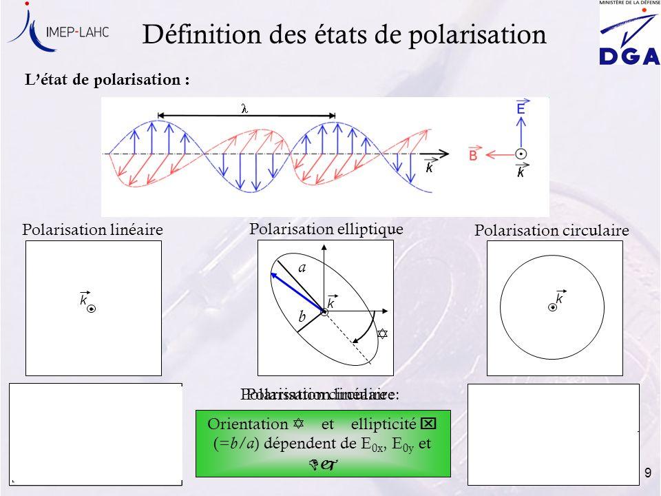 9 Polarisation linéaire : Dj =0 Polarisation circulaire: E 0x =E 0y Dj= 90° Définition des états de polarisation Létat de polarisation : Polarisation