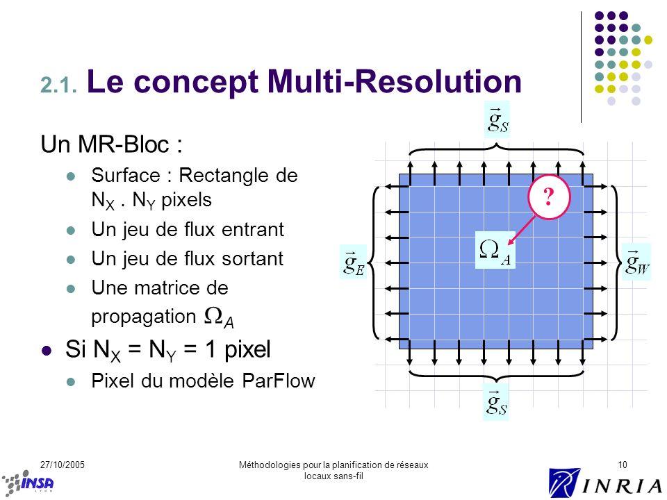 27/10/2005Méthodologies pour la planification de réseaux locaux sans-fil 10 Un MR-Bloc : Surface : Rectangle de N X. N Y pixels Un jeu de flux entrant