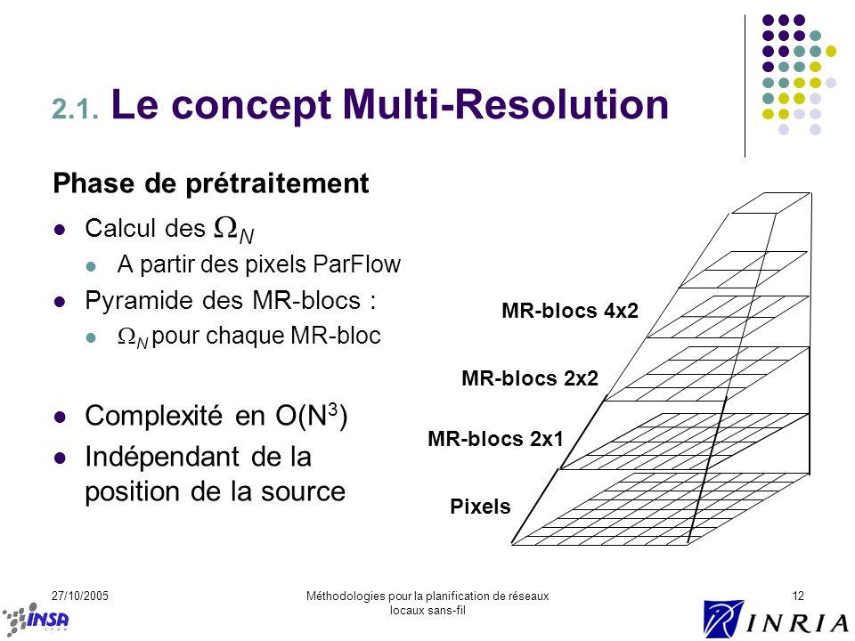 27/10/2005Méthodologies pour la planification de réseaux locaux sans-fil 12 2.1. Le concept Multi-Resolution Pixels MR-blocs 2x1 MR-blocs 2x2 Phase de