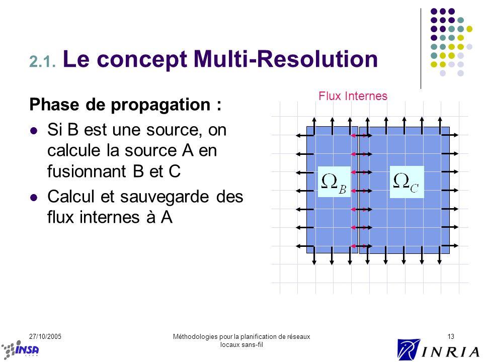 27/10/2005Méthodologies pour la planification de réseaux locaux sans-fil 13 Phase de propagation : Si B est une source, on calcule la source A en fusi