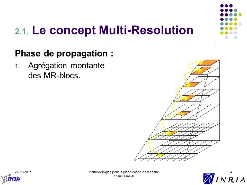 27/10/2005Méthodologies pour la planification de réseaux locaux sans-fil 14 2.1. Le concept Multi-Resolution Phase de propagation : 1. Agrégation mont
