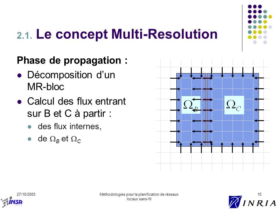 27/10/2005Méthodologies pour la planification de réseaux locaux sans-fil 15 Phase de propagation : Décomposition dun MR-bloc Calcul des flux entrant s