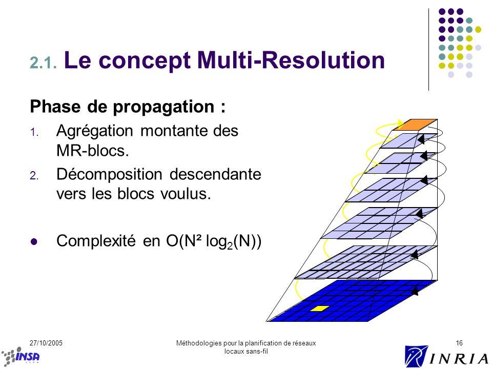 27/10/2005Méthodologies pour la planification de réseaux locaux sans-fil 16 2.1. Le concept Multi-Resolution Phase de propagation : 1. Agrégation mont