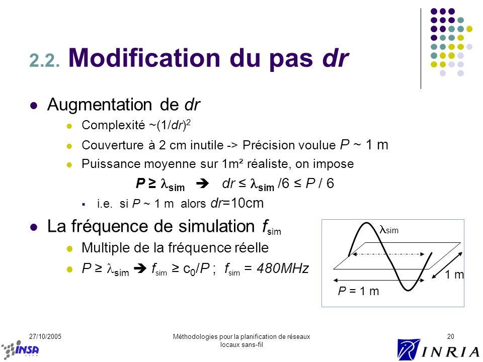 27/10/2005Méthodologies pour la planification de réseaux locaux sans-fil 20 2.2. Modification du pas dr Augmentation de dr Complexité ~(1/dr) 2 Couver