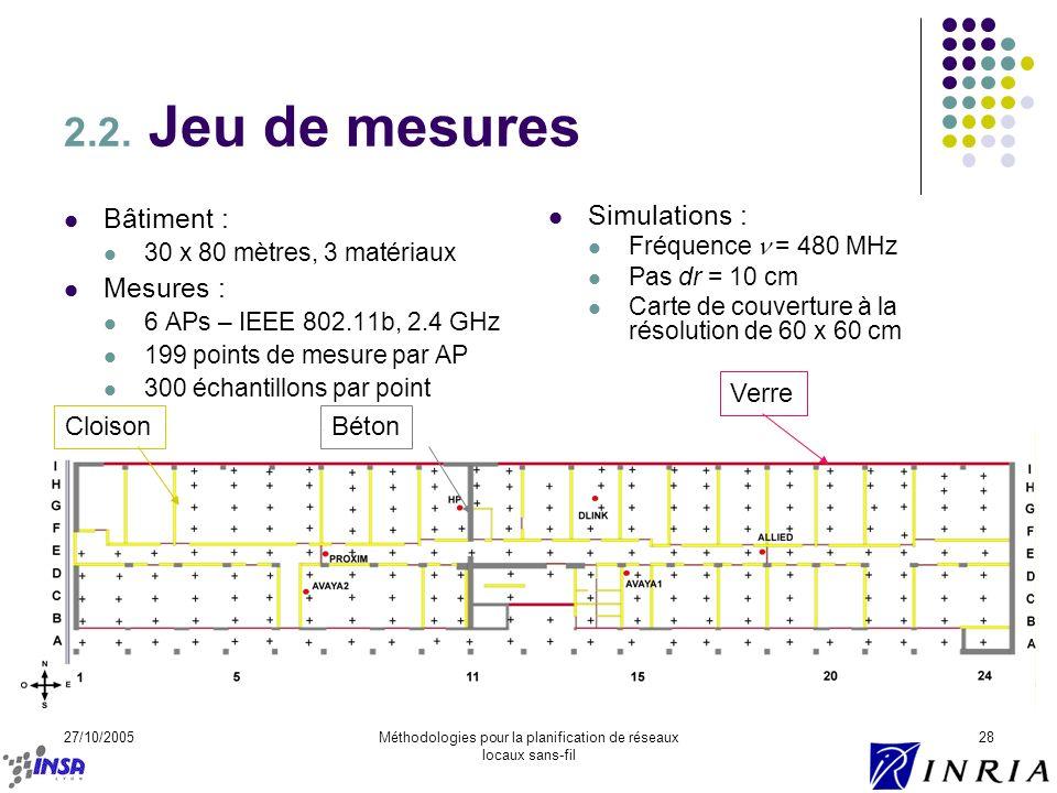 27/10/2005Méthodologies pour la planification de réseaux locaux sans-fil 28 2.2. Jeu de mesures Bâtiment : 30 x 80 mètres, 3 matériaux Mesures : 6 APs