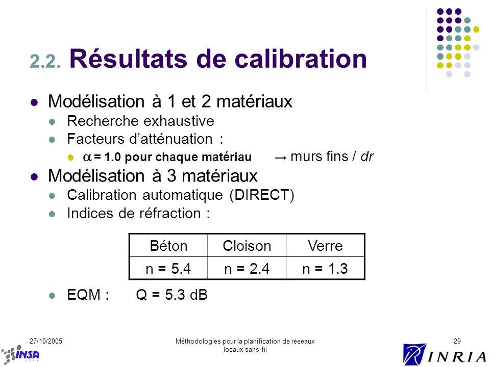 27/10/2005Méthodologies pour la planification de réseaux locaux sans-fil 29 2.2. Résultats de calibration Modélisation à 1 et 2 matériaux Recherche ex