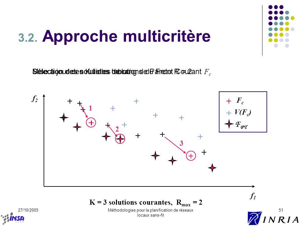 27/10/2005Méthodologies pour la planification de réseaux locaux sans-fil 51 3.2. Approche multicritère f2f2 f1f1 FcFc V(F c ) K = 3 solutions courante