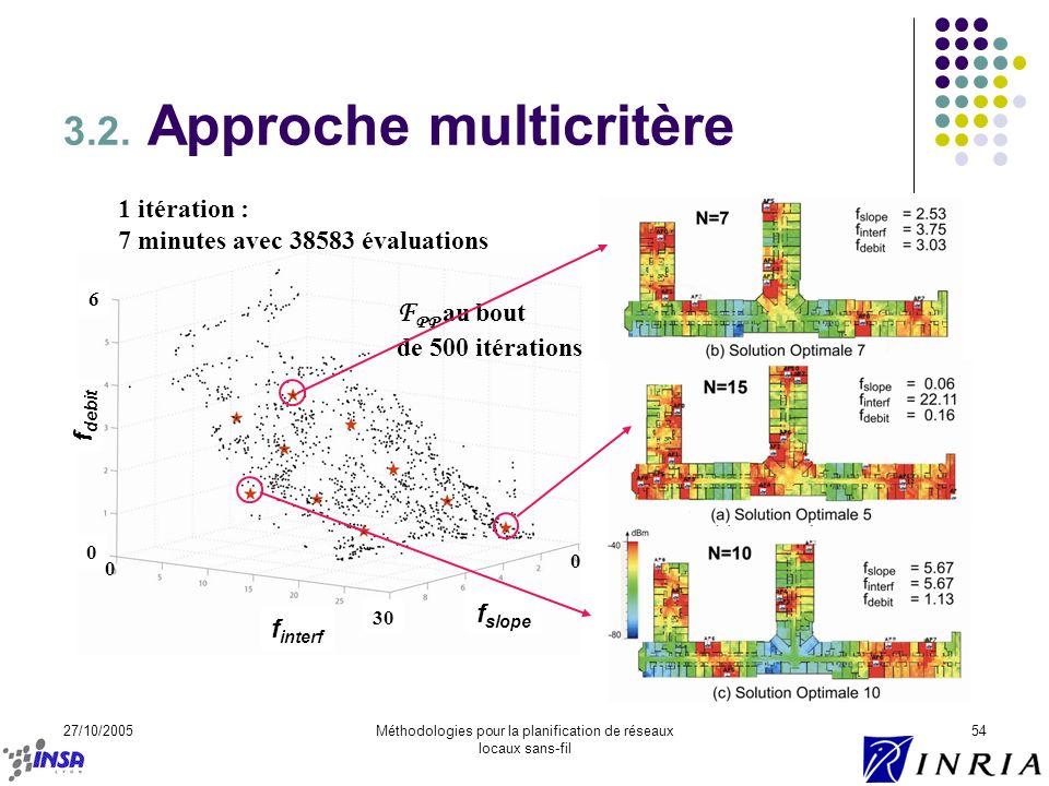 27/10/2005Méthodologies pour la planification de réseaux locaux sans-fil 54 3.2. Approche multicritère f debit f slope f interf 0 0 0 30 6 1 itération
