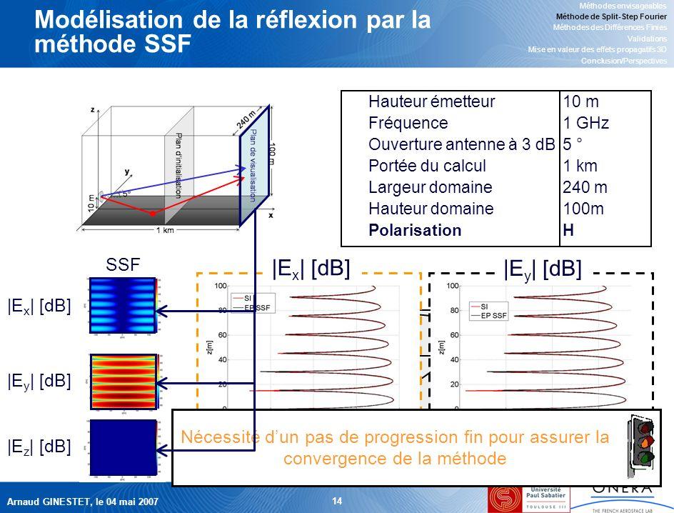Arnaud GINESTET, le 04 mai 2007 14 z y x Front donde Modélisation de la réflexion par la méthode SSF Méthodes envisageables Méthode de Split-Step Fourier Méthodes des Différences Finies Validations Mise en valeur des effets propagatifs 3D Conclusion/Perspectives Hauteur émetteur10 m Fréquence1 GHz Ouverture antenne à 3 dB5 ° Portée du calcul1 km Largeur domaine240 m Hauteur domaine100m PolarisationH EyEy ExEx |E x | [dB] |E y | [dB] Nécessité dun pas de progression fin pour assurer la convergence de la méthode SSF |E x | [dB] |E y | [dB] |E z | [dB]