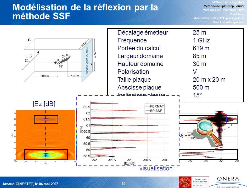 Arnaud GINESTET, le 04 mai 2007 15 Modélisation de la réflexion par la méthode SSF Méthodes envisageables Méthode de Split-Step Fourier Méthodes des Différences Finies Validations Mise en valeur des effets propagatifs 3D Conclusion/Perspectives Décalage émetteur25 m Fréquence1 GHz Portée du calcul619 m Largeur domaine85 m Hauteur domaine30 m PolarisationV Taille plaque20 m x 20 m Abscisse plaque500 m Inclinaison plaque15° |Ez|[dB] plaque visualisation x y