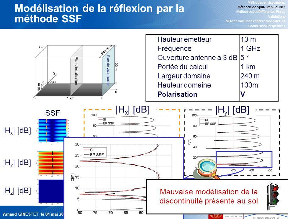 Arnaud GINESTET, le 04 mai 2007 16 |H y | [dB] |H x | [dB] Modélisation de la réflexion par la méthode SSF Méthodes envisageables Méthode de Split-Step Fourier Méthodes des Différences Finies Validations Mise en valeur des effets propagatifs 3D Conclusion/Perspectives Hauteur émetteur10 m Fréquence1 GHz Ouverture antenne à 3 dB5 ° Portée du calcul1 km Largeur domaine240 m Hauteur domaine100m PolarisationV SSF |H x | [dB] |H y | [dB] |H z | [dB] Mauvaise modélisation de la discontinuité présente au sol