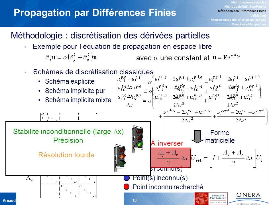 Arnaud GINESTET, le 04 mai 2007 18 z y x l l+1 p q q+1 q-1 p+1 Propagation par Différences Finies Méthodologie : discrétisation des dérivées partielles avec une constant et Point(s) connu(s) Point(s) inconnu(s) Point inconnu recherché Exemple pour léquation de propagation en espace libre Schémas de discrétisation classiques Schéma explicite Schéma implicite pur Schéma implicite mixte Méthodes envisageables Méthode de Split-Step Fourier Méthodes des Différences Finies Validations Mise en valeur des effets propagatifs 3D Conclusion/Perspectives À inverser Forme matricielle Ay=Ay= Az=Az= Stabilité inconditionnelle (large x) Précision Résolution lourde