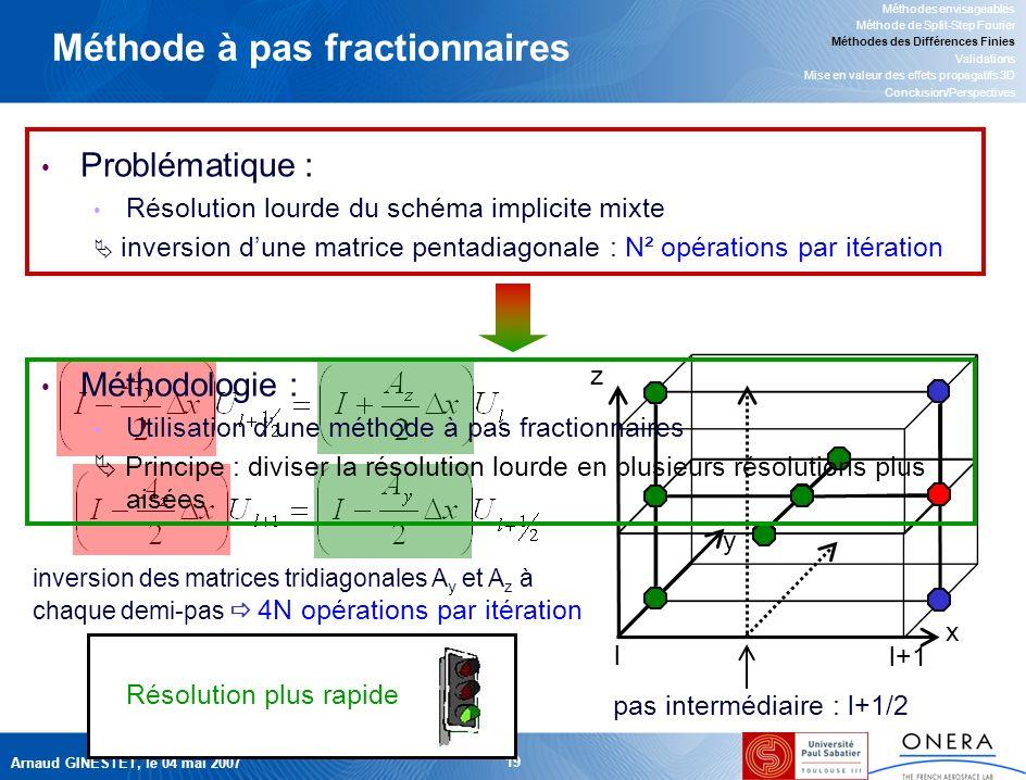 Arnaud GINESTET, le 04 mai 2007 19 Méthode à pas fractionnaires inversion des matrices tridiagonales A y et A z à chaque demi-pas 4N opérations par itération z y x pas intermédiaire : l+1/2 l l+1 Méthodologie : Utilisation dune méthode à pas fractionnaires Principe : diviser la résolution lourde en plusieurs résolutions plus aisées Problématique : Résolution lourde du schéma implicite mixte inversion dune matrice pentadiagonale : N² opérations par itération Méthodes envisageables Méthode de Split-Step Fourier Méthodes des Différences Finies Validations Mise en valeur des effets propagatifs 3D Conclusion/Perspectives Résolution plus rapide