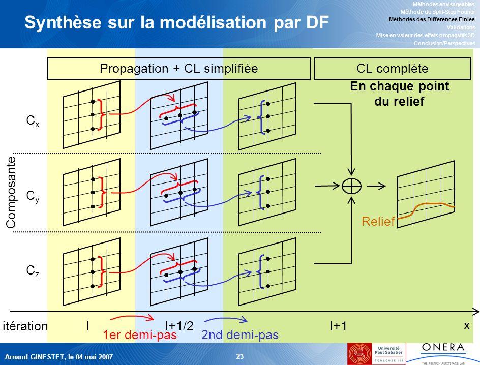 Arnaud GINESTET, le 04 mai 2007 23 Synthèse sur la modélisation par DF CL complète Relief En chaque point du relief Propagation + CL simplifiée x l l+1/2 l+1 CxCx CyCy CzCz 1er demi-pas2nd demi-pas Composante itération Méthodes envisageables Méthode de Split-Step Fourier Méthodes des Différences Finies Validations Mise en valeur des effets propagatifs 3D Conclusion/Perspectives