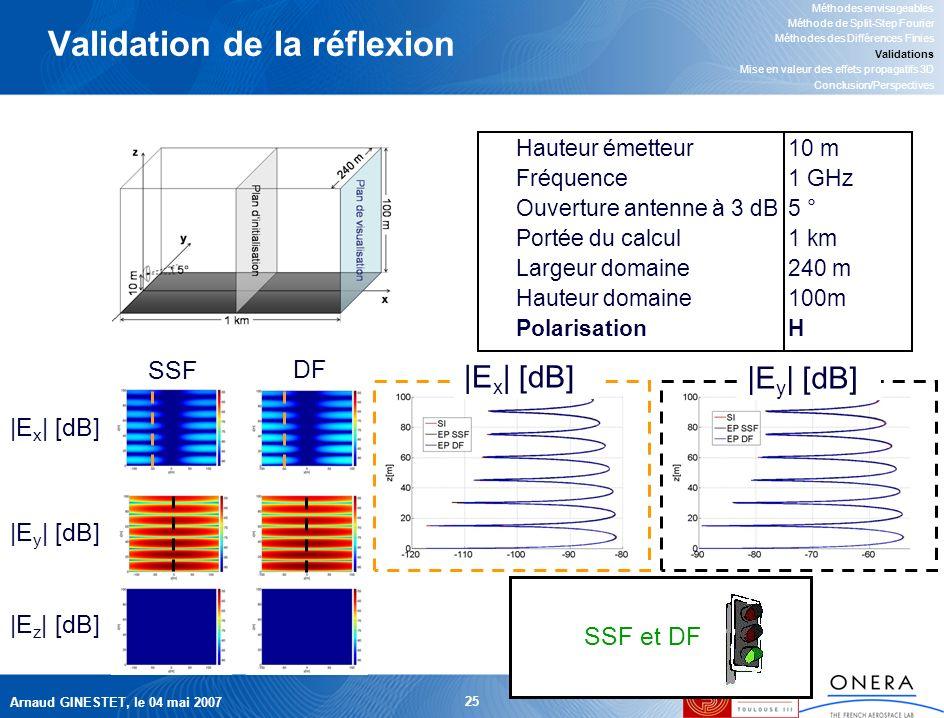 Arnaud GINESTET, le 04 mai 2007 25 Validation de la réflexion Hauteur émetteur10 m Fréquence1 GHz Ouverture antenne à 3 dB5 ° Portée du calcul1 km Largeur domaine240 m Hauteur domaine100m PolarisationH Méthodes envisageables Méthode de Split-Step Fourier Méthodes des Différences Finies Validations Mise en valeur des effets propagatifs 3D Conclusion/Perspectives SSF DF |E x | [dB] |E y | [dB] |E z | [dB] SSF et DF |E x | [dB] |E y | [dB]