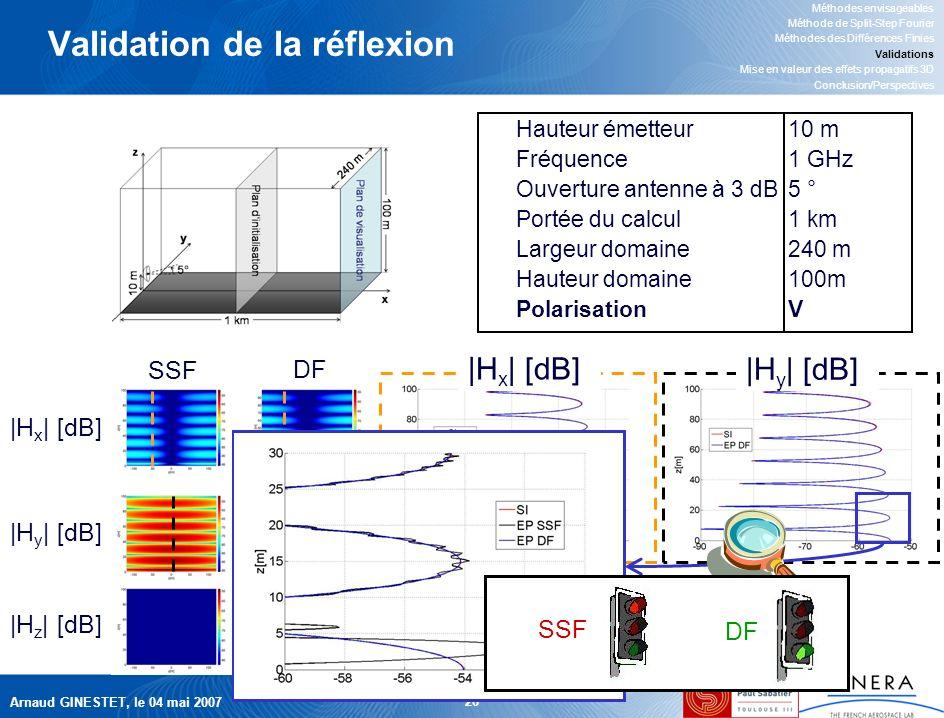 Arnaud GINESTET, le 04 mai 2007 26 |H x | [dB] |H y | [dB] Validation de la réflexion Hauteur émetteur10 m Fréquence1 GHz Ouverture antenne à 3 dB5 ° Portée du calcul1 km Largeur domaine240 m Hauteur domaine100m PolarisationV Méthodes envisageables Méthode de Split-Step Fourier Méthodes des Différences Finies Validations Mise en valeur des effets propagatifs 3D Conclusion/Perspectives SSF DF |H x | [dB] |H y | [dB] |H z | [dB] DF SSF