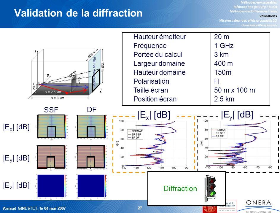 Arnaud GINESTET, le 04 mai 2007 27 |E x | [dB] |E y | [dB] Validation de la diffraction Méthodes envisageables Méthode de Split-Step Fourier Méthodes des Différences Finies Validations Mise en valeur des effets propagatifs 3D Conclusion/Perspectives Hauteur émetteur20 m Fréquence1 GHz Portée du calcul3 km Largeur domaine400 m Hauteur domaine150m PolarisationH Taille écran50 m x 100 m Position écran2.5 km SSF DF |E x | [dB] |E y | [dB] |E z | [dB] Diffraction