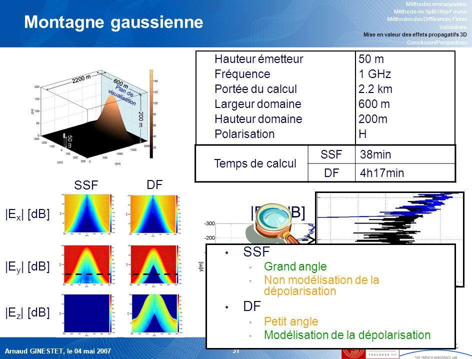 Arnaud GINESTET, le 04 mai 2007 31 |E y | [dB] Montagne gaussienne Méthodes envisageables Méthode de Split-Step Fourier Méthodes des Différences Finies Validations Mise en valeur des effets propagatifs 3D Conclusion/Perspectives Hauteur émetteur50 m Fréquence1 GHz Portée du calcul2.2 km Largeur domaine600 m Hauteur domaine200m PolarisationH SSF DF |E x | [dB] |E y | [dB] |E z | [dB] Temps de calcul SSF38min DF4h17min SSF Grand angle Non modélisation de la dépolarisation DF Petit angle Modélisation de la dépolarisation