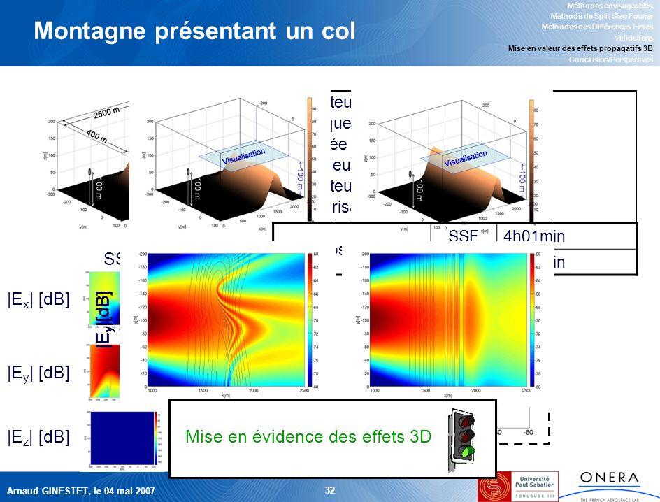 Arnaud GINESTET, le 04 mai 2007 32 |E y | [dB] Montagne présentant un col Méthodes envisageables Méthode de Split-Step Fourier Méthodes des Différences Finies Validations Mise en valeur des effets propagatifs 3D Conclusion/Perspectives Hauteur émetteur100 m Fréquence1 GHz Portée du calcul2.5 km Largeur domaine400 m Hauteur domaine200m PolarisationH SSF DF |E x | [dB] |E y | [dB] |E z | [dB] |E y |[dB] Temps de calcul SSF4h01min DF6h42min Mise en évidence des effets 3D