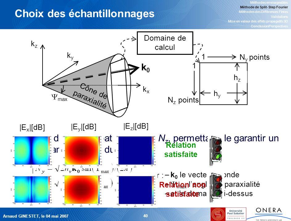 Arnaud GINESTET, le 04 mai 2007 40 Choix des échantillonnages Nombre de points spatiaux, N y et N z, permettant de garantir un bon échantillonnage du spectre –k 0 le vecteur donde – max langle de paraxialité –et le domaine ci-dessus pour : kxkx kyky kzkz Cône de paraxialité hyhy hzhz 1 1 N z points N y points Domaine de calcul max k0k0 |E x |[dB] |E y |[dB] |E z |[dB] Relation satisfaite Relation non satisfaite Méthodes envisageables Méthode de Split-Step Fourier Méthodes des Différences Finies Validations Mise en valeur des effets propagatifs 3D Conclusion/Perspectives