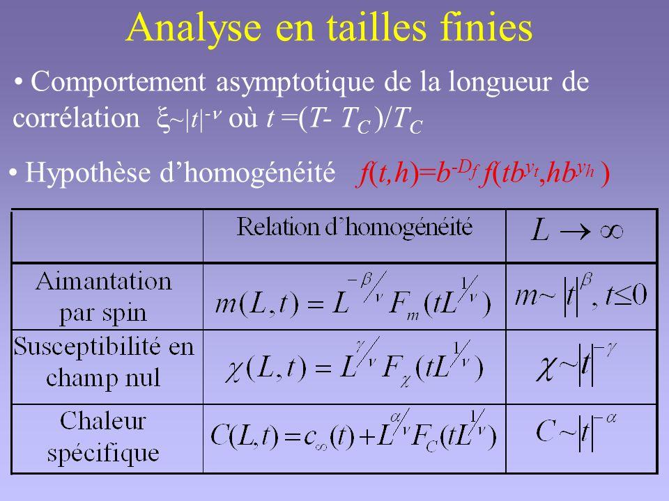 Calcul de Pics des dérivées logarithmiques Calcul de T C Position des pics n max Calcul de T C sans Point fixe du cumulant : Calcul de ( ) et ( ) Autre calcul de ( ) Pic de susceptibilité :