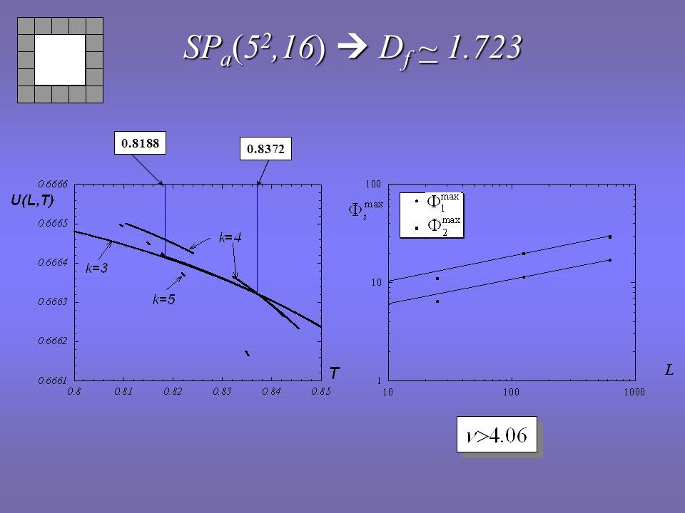 SP a (3 2,8) D f ~ 1.893