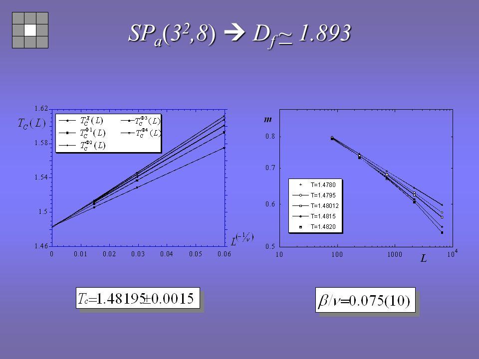 b a a a a a a Maximas de susceptibilité du paramètre dordre max (L) Pente /