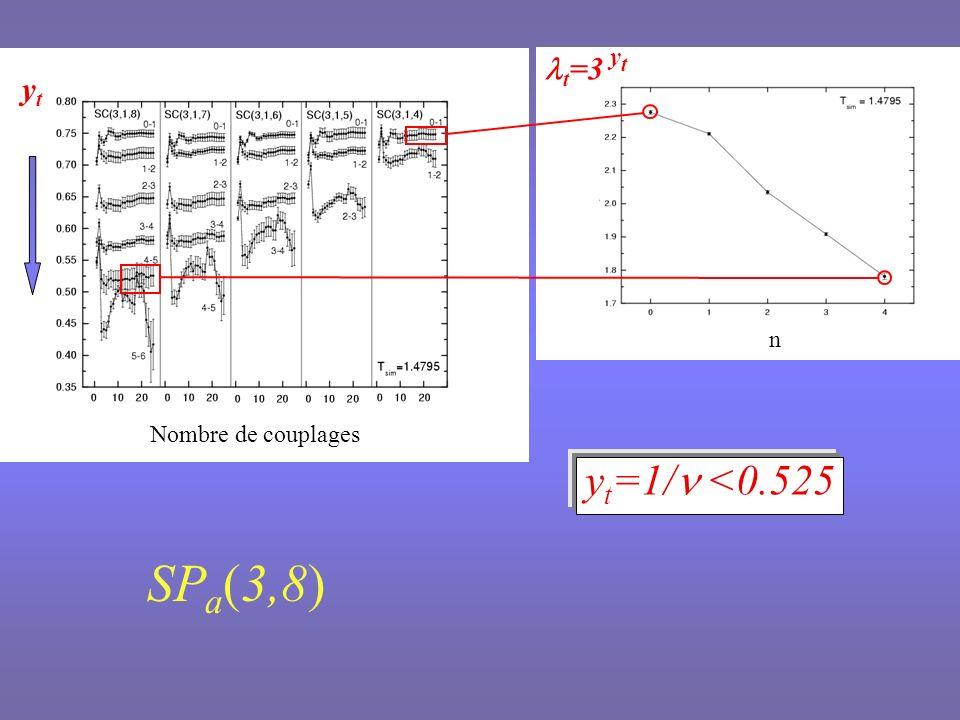 Nombre de couplages yhyh h =3 y h n y h =1.82(1) 2y h =D f + / Analyse en tailles finies : / =1.732(2)