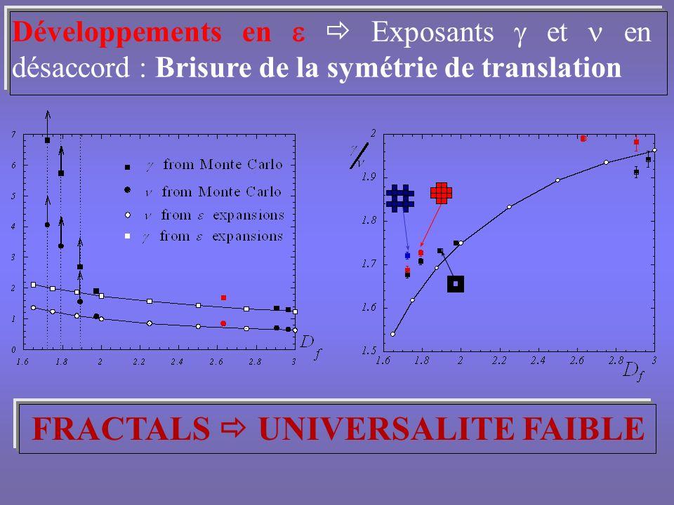 Ralentissement critique Fonction dautocorrélation de la grandeur A Erreur statistique sur : Temps dautocorrélation intégré à T C Lois déchelles dynamiques = L z F (tL )