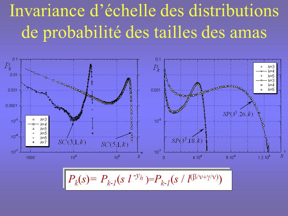 Loi déchelle de la tension de surface moyenne des amas à T C Pour L assez grand : E ~L S w