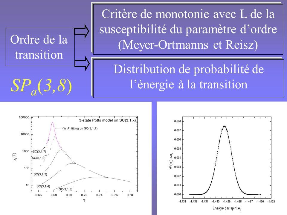 Modèle de Potts à 3 états sur SC a (3,8) Transition du second ordre Corrections déchelle plus fortes que pour Ising Pas de corrections sur max (L) Valeur précise de Bornes pour les autres exposants D f compatible avec la relation dhyperscaling On peut différencier les deux classes dIsing et de Potts