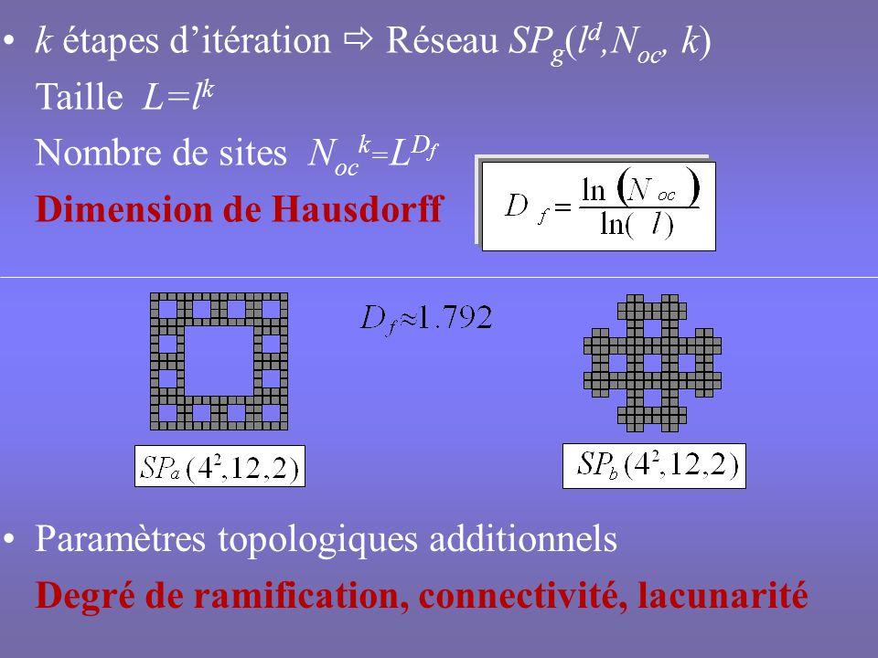 Modèles Echange ferromagnétique limité aux premiers voisins Spins dIsing ou de Potts à q états placés aux sites de fractals de Sierpinski déterministes Fractals de degré de ramification infini Le modèle dIsing présente une transition du second ordre para-ferro magnétique à T c 0