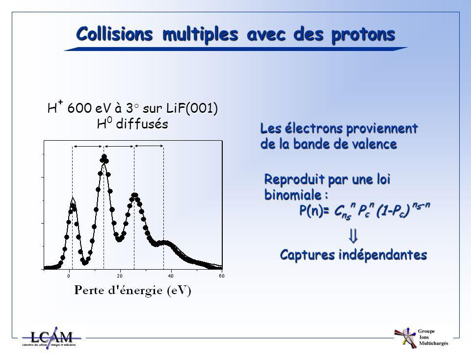 Collisions multiples avec des protons H + 600 eV à 3° sur LiF(001) H 0 diffusés Les électrons proviennent de la bande de valence Reproduit par une loi