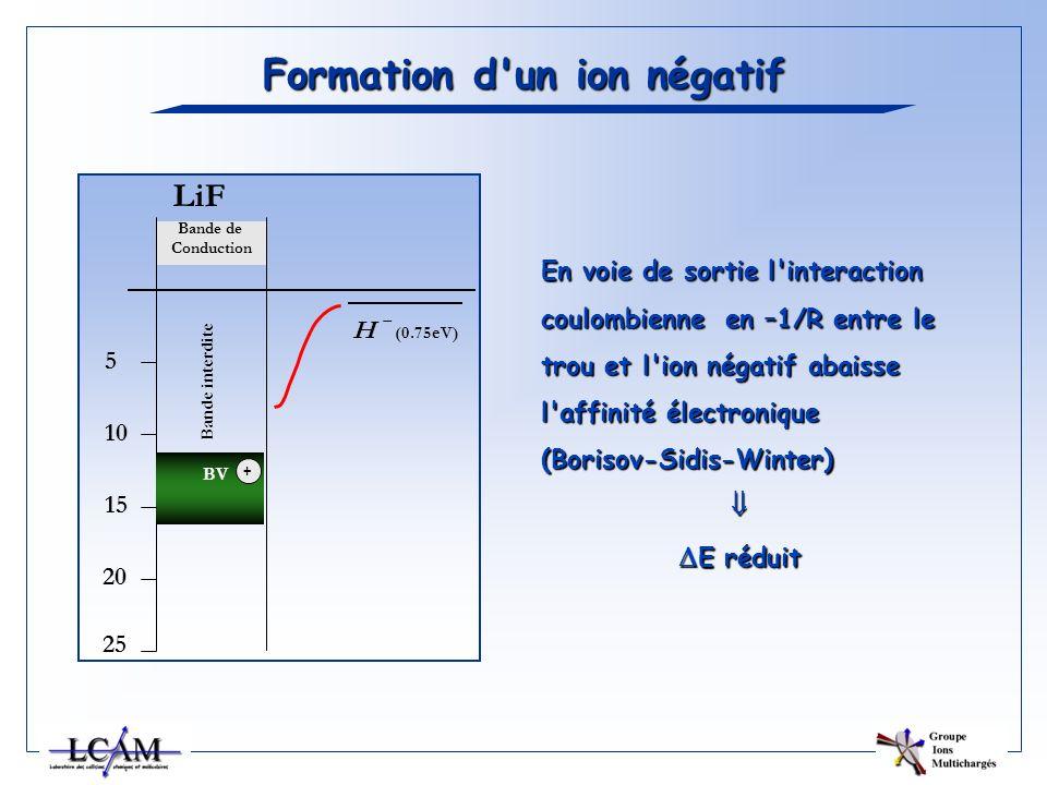 Bande de Conduction LiF 5 10 15 20 25 Bande interdite BV H – (0.75eV) + Formation d'un ion négatif En voie de sortie l'interaction coulombienne en –1/