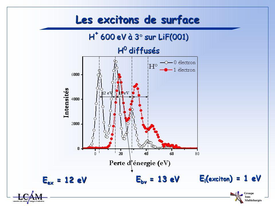 Les excitons de surface H + 600 eV à 3° sur LiF(001) H 0 diffusés 12 eV E ex = 12 eV E bv = 13 eV E l ( exciton ) = 1 eV