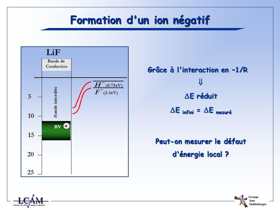 Bande de Conduction LiF 5 10 15 20 25 Bande interdite BV H – (0.75eV) + Formation d'un ion négatif F - (3.4eV) Grâce à l'interaction en –1/R E réduit