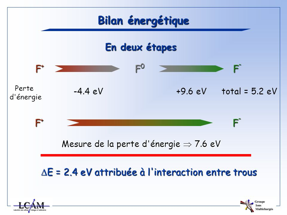 Bilan énergétique En deux étapes F+F+F+F+ F0F0F0F0 F-F-F-F- Perte d'énergie -4.4 eV+9.6 eVtotal = 5.2 eV F+F+F+F+ F-F-F-F- Mesure de la perte d'énergi